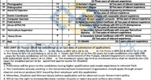 Walled-City-of-Lahore-Authority-WCLA-Lahore-Jobs-11-June-2020