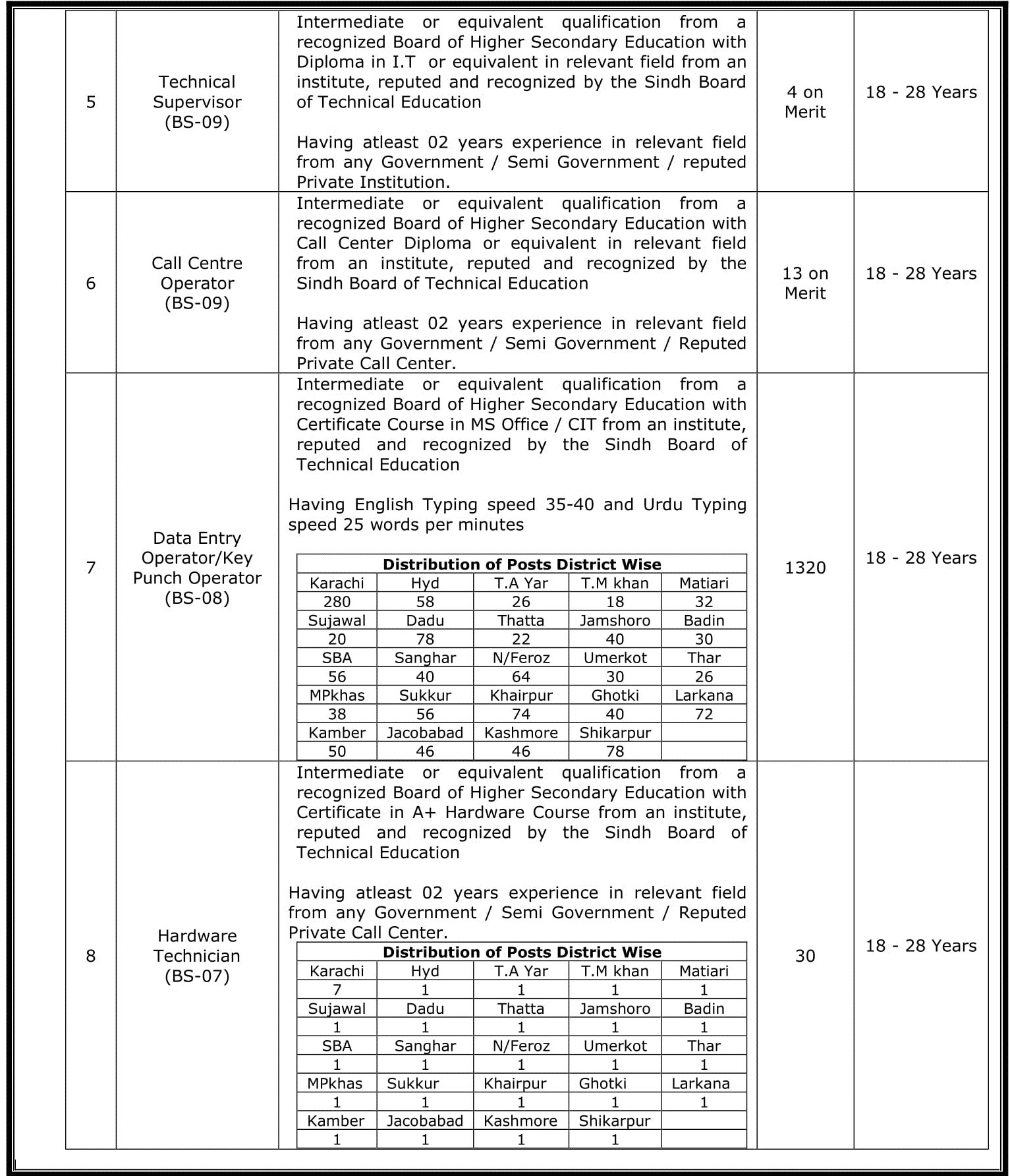 Govt  of Sindh Police Department Sindh Jobs