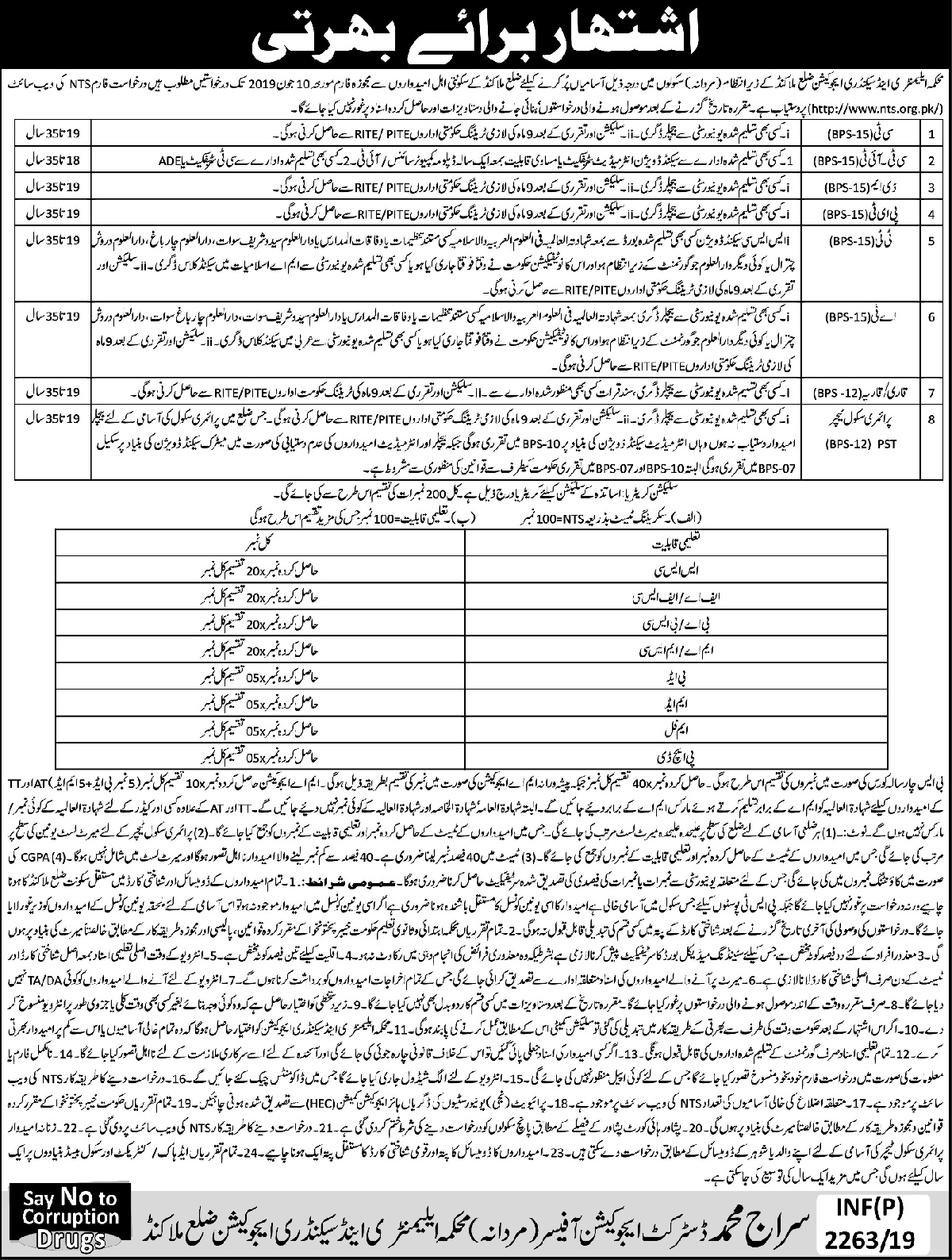 Elementary & Secondary Education Department (Male) Malakand Jobs